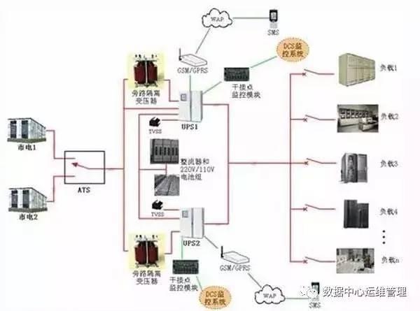 UPS不间断电源与EPS应急电源系统