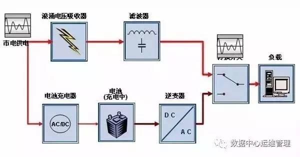 UPS不间断电源原理图