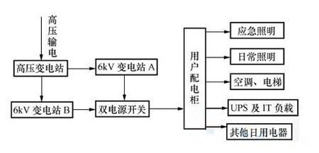 鸿宝双路市电的双电源供电原理框架图