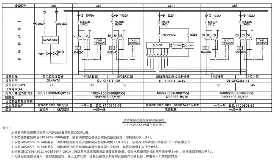 二路一用一备星三角启动消防泵控制和巡检配置图(带机械应急启动装置)