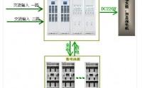 直流屏柜在电力操作电源解决方案