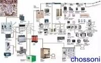 何为配电系统?